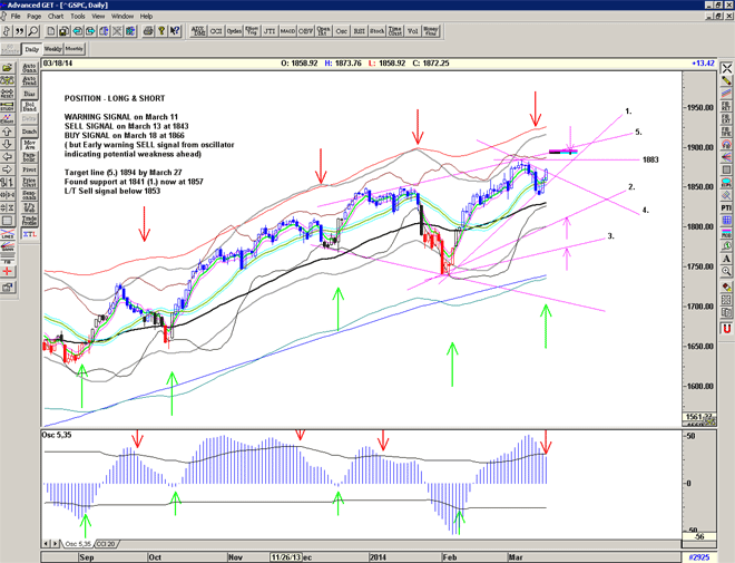 Chart of S&P500 for March 18, 2014
