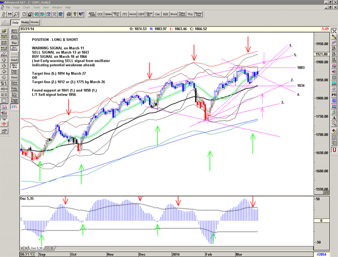 Chart of S&P500 for 24 March 2014