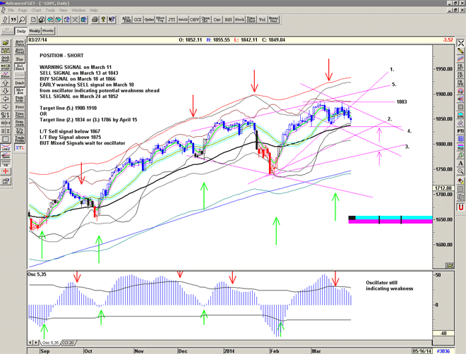 Chart for S&P500 for March 28