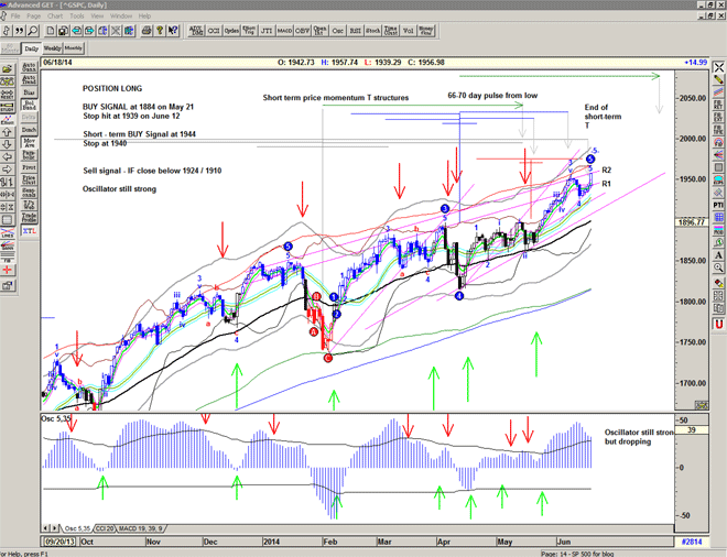 Chart of S&P500 for 19 June 2014