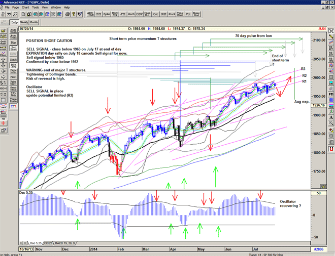 Chart of S&P500 for 28 July 2014