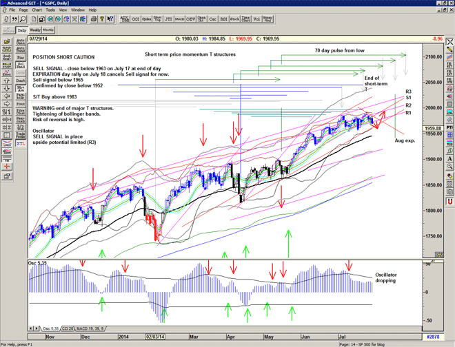 Chart of S&P500 for 30 July 2014