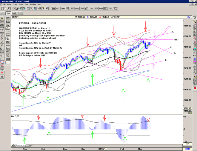Chart for S&P500 for March 21st 2014