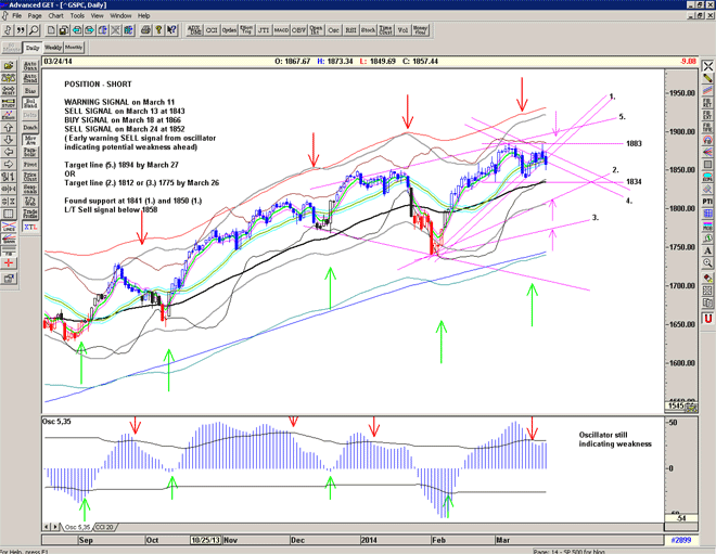 Chart of S&P500 for March 25th 2014