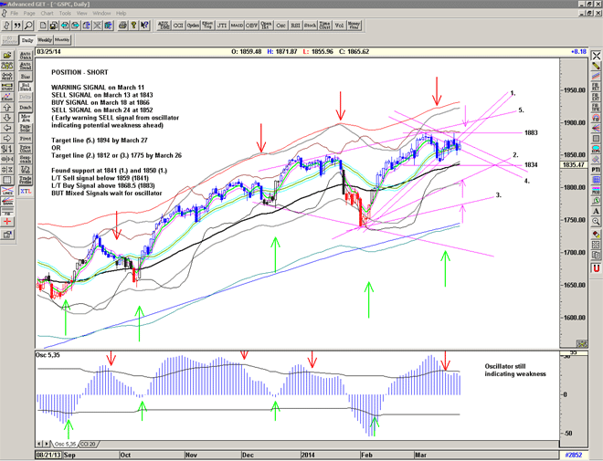 Chart of the S&P500 for March 26 2014