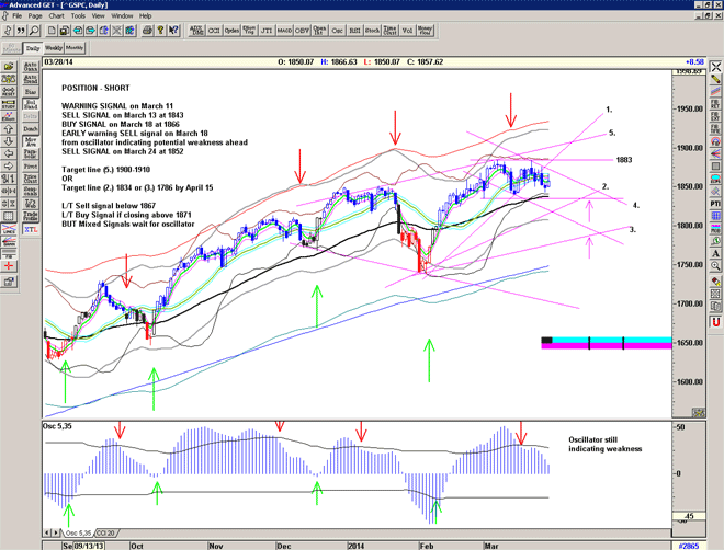 Chart of the S&P500 for March 31 2014
