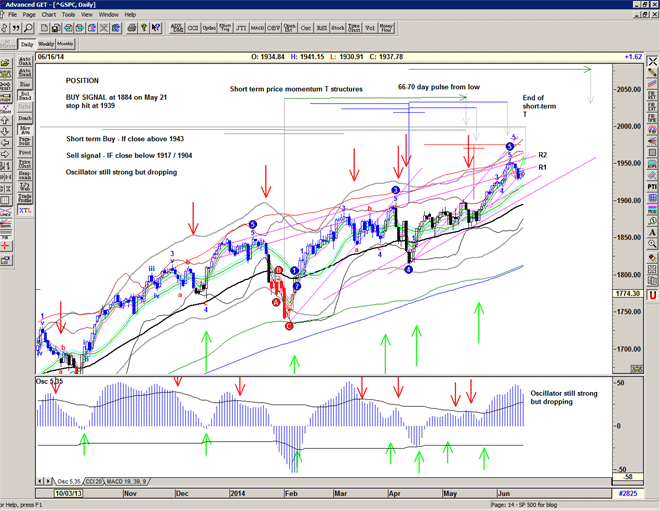 Chart of S&P500 for 17 June 2014