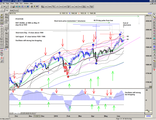 Chart of S&P500 for 18 june 2014
