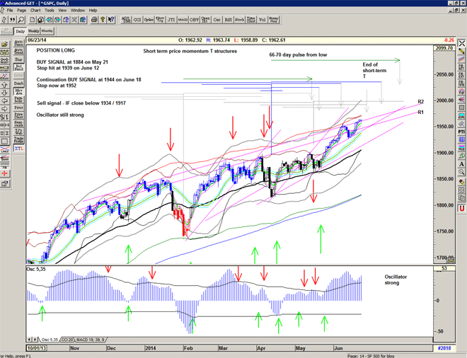 Chart of the S&P500 for 24 June 2014