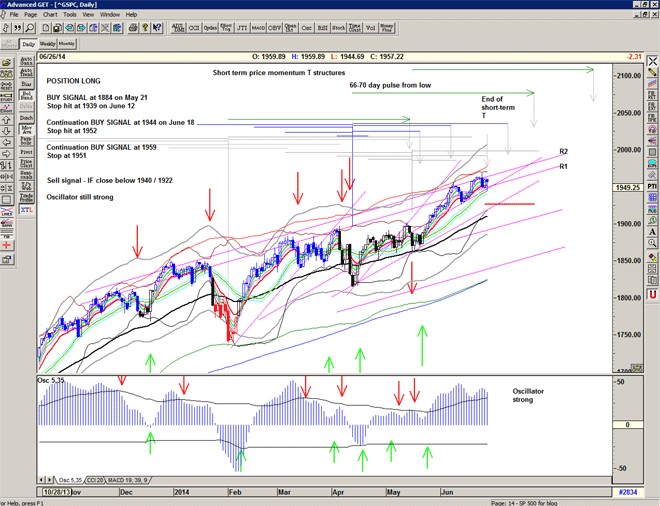 Chart of S&P500 for 27 June 2014