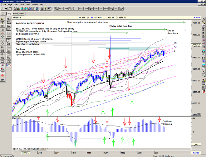 Chart of S&P500 for 21 July 2014