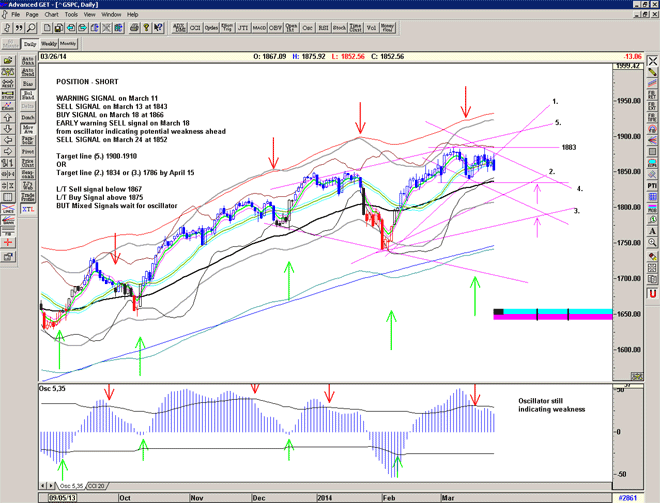 Chart of S&P500 for March 27 2014