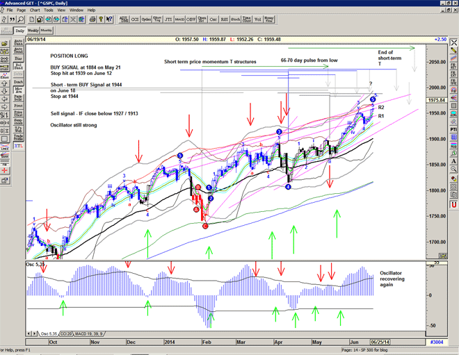 Chart of S&P500 for 20 June 2014