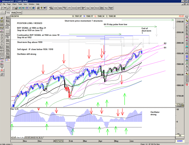 Chart of S&P500 for 25 June 2014