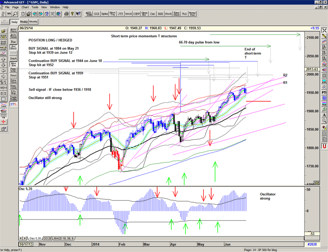 Chart of S&P500 for 26 June 2014