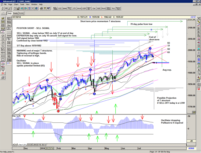Chart of S&P500 for 31 July 2014