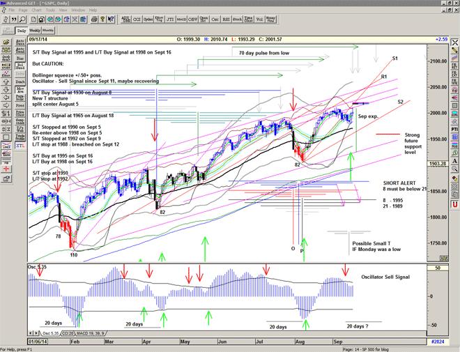 Chart of S&P 500 for 18 September 2014