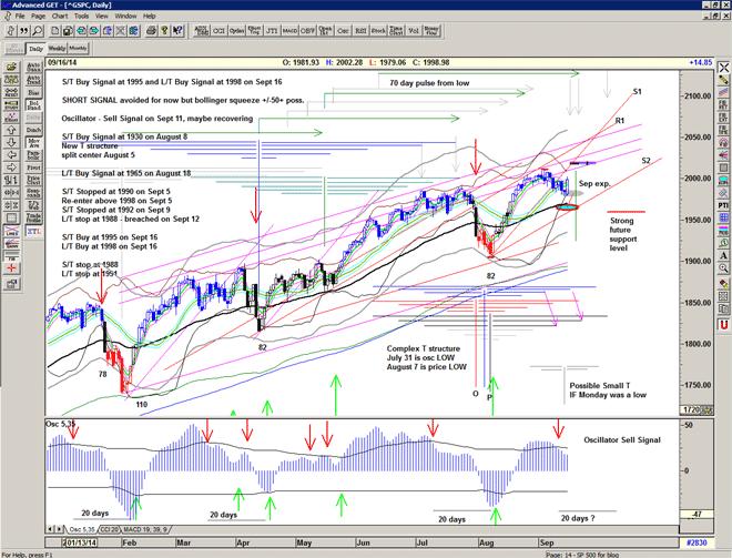 Chart of S&P500 for 17 September 2014