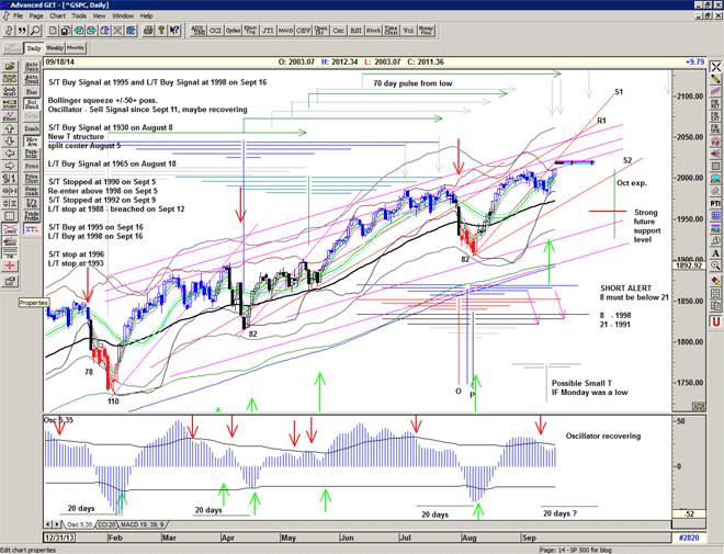 Chart of S&P500 for 19 September 2014