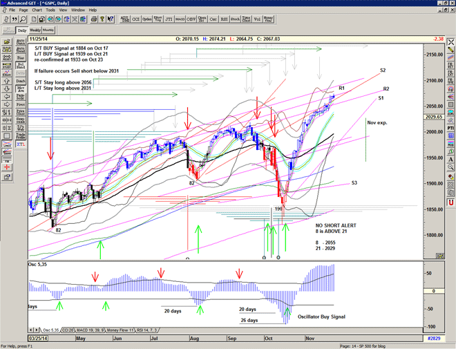 Chart of S&P500 for 26 November 2014