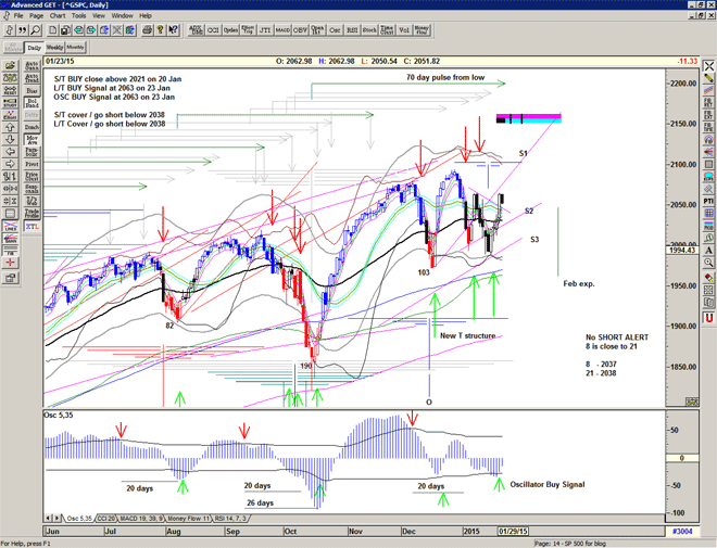 Chart of S&P500 for 26 January 2015