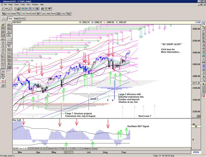 Chart of S&P 500 for 19 September 2107