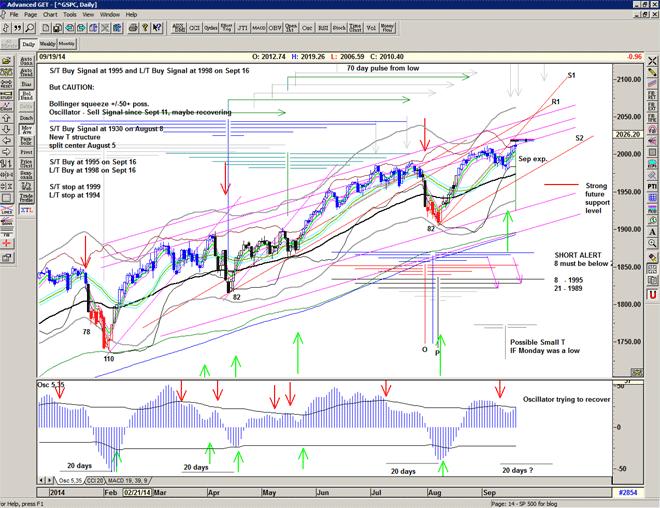 Chart of S&P500 for 22 September