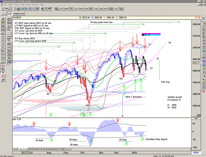 Chart of S&P500 for 29 January 2015
