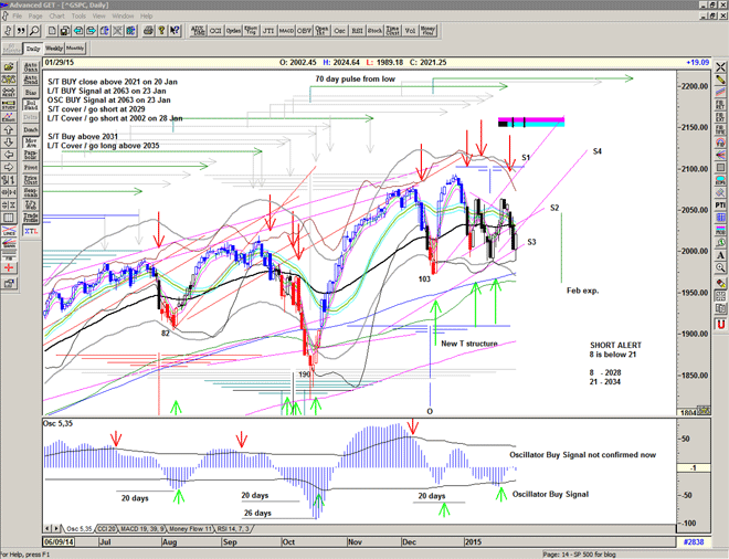 Chart of S&P500 for 30 January 2015