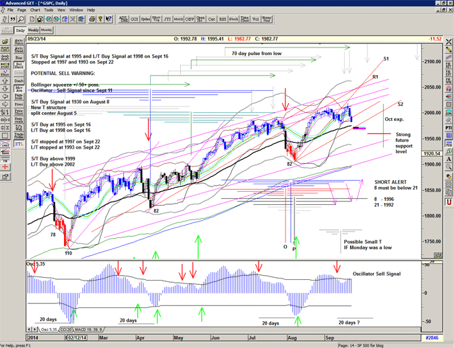 Chart of S&P500 for 23 September 2014