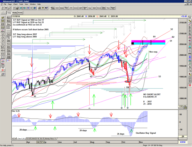 Chart of S&P500 for 18 November 2014
