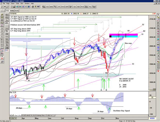Chart of S&P500 for 19 November 2014