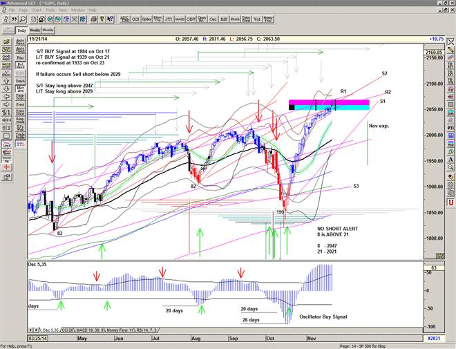 Chart of S&P500 for 24 November 2014