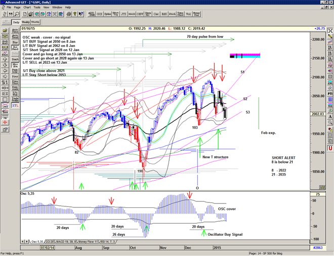 Chart of S&P500 for 19 January 2015