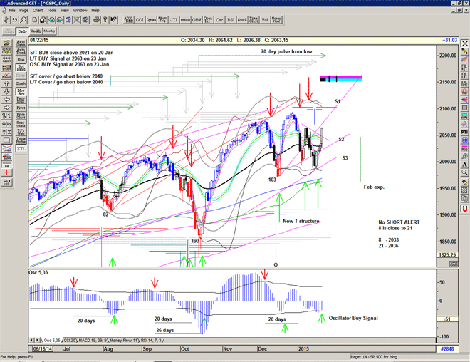 Chart of S&P500 for 23 January 2015