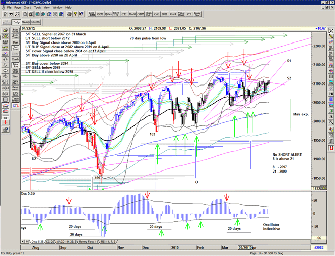 Chart of S&P500 for 23 April 2015