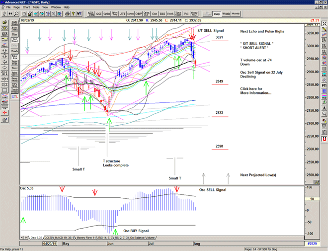 Chart of S&P 500 for 05 August 2019