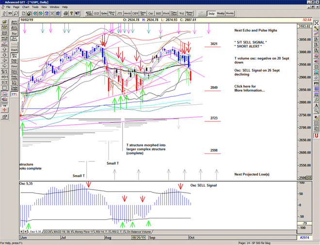 Chart of S&P 500 for 03 October 2019