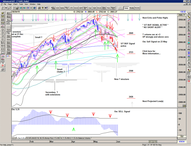 Chart of S&P 500 for 05 June 2019