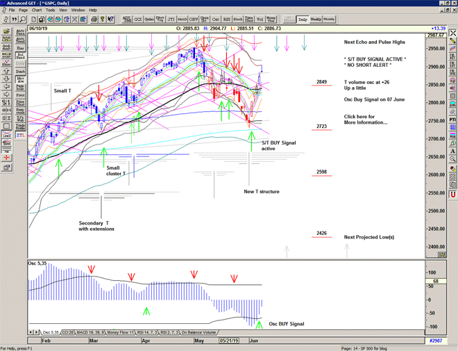 Chart of S&P 500 for 11 June 2019