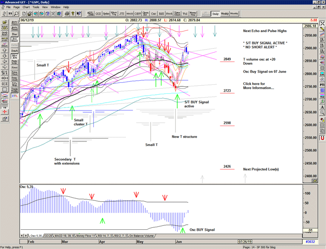 Chart of S&P 500 for 13 June 2019