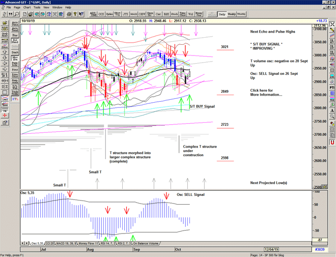 Chart of S&P 500 for 11 October 2019