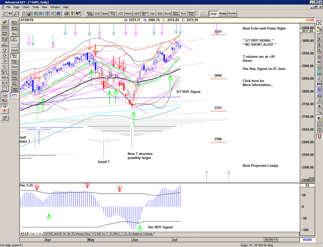 Chart of S&P 500 for 09 July 2019