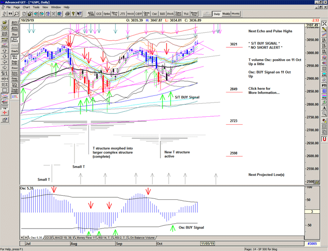 Chart of S&P 500 for 30 October 2019