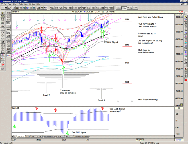 Chart of S&P 500 for 30 July 2019