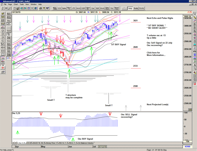 Chart of S&P 500 for 31 July 2019