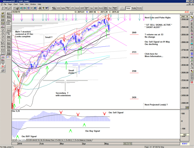 Chart of S&P 500 for 09 May 2019