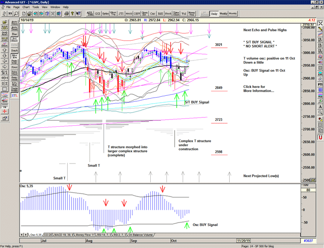 Chart of S&P 500 for 15 October 2019