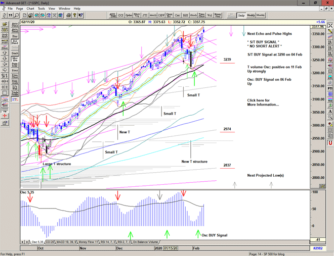 Chart of S&P 500 for 12 February 2020