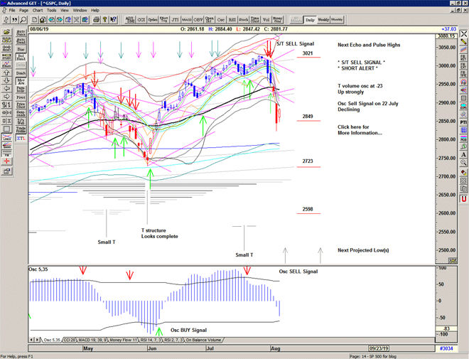 Chart of S&P 500 for 07 August 2019